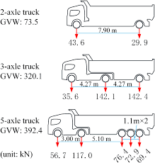 100 Truck Axle Weight Limits Equivalent Shear Force Method For Detecting The Speed And