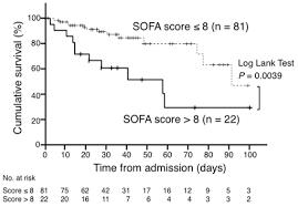 Sofa Score Calculator Excel by Sofa Score Prognosis Savae Org