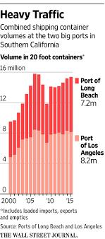 100 Trucking Companies California Port Firms Run Into Labor Dispute WSJ