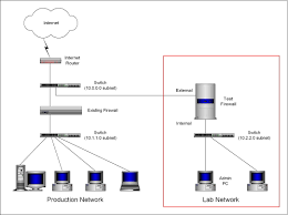 Secure Home Network Design Home Network Design Lan For Area Quickly Create Highquality Best Photos Decorating Ideas Emejing Ethernet Wireless Homes Abc Architecture Examples Of Swot Weaknses Finally Got Round To Making My Diagram Homelab Practices Contemporary House 2017 Designing A Cisco Overall Connected Easy Networking Guide