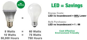 led light bulbs save 85 on your electric bill