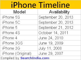 Iphone All Models Release Dates Best Mobile Phone 2017