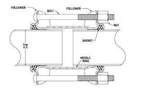 dresser coupling style 38 style 40 dresser