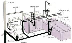 Slow Draining Bathroom Sink And Tub by Bathroom Excellent Rough In Bathtub Drain Dimensions 126 View A