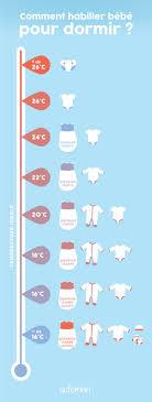 température idéale pour chambre bébé comment habiller mon bébé pour la nuit