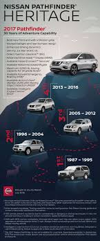 Nissan Pathfinder 1987 – 2017: A Brief History - Nissan Online Newsroom Nissan Hardbody Truck Tractor Cstruction Plant Wiki Fandom 91 With Fresh Design Of Car 1991 Pathfinder Information And Photos Zombiedrive Edmton Dealer New Used Trucks Suvs Cars Go 2016 Titan Xd Pro4x Diesel Review Longterm Verdict 15 Nissans That Get An Enthusiast Thumbsup Motor Trend 1984 Nissandatsun 720 4x4 Datsun4x4 Nissan Pinterest Filenissan Cutawayjpg Wikimedia Commons Frontier Costa Rica 2006 Frontier Auto Auction Ended On Vin 1n6aa1fhn544028 2017 Titan S D21 25 Diesel 42 Pick Up Simply Exports 1992 Pick D21 Pictures Information Specs