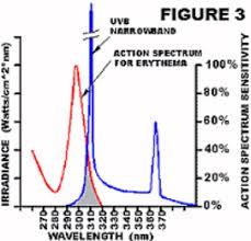 psoriasis treatment by narrowband uv b review nov 2010 vitamin