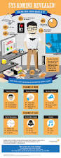 Solarwinds Help Desk Upgrade by Daily Infographic A New Infographic Every Day Data