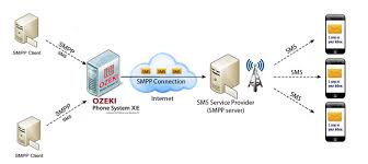 Ozeki VoIP PBX - How To Provide An SMS Service To Your Customers Sc1695ig With 16 Sim Gsm Voip Terminal Quad Band Sms Voip Hg7032q6p Voip Pro 32 Channel Cellular Gateway Sim Sver Smsdiscount Cheap Android Apps On Google Play Modem Gsm Sms Dari Mengirimkan Massal Pelabuhan Di Bulk Sms Device Buy Sim Bank And Get Free Shipping Aliexpresscom Asterisk Gateway Gsmgateways For Voice Polygator Voipgsm Goip_4 Ports Voip Gatewayvoip Goip4 Sk Ports Gatewaysk Gatewaygsm