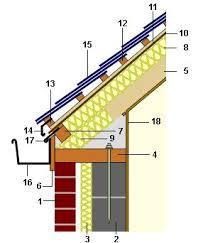 les 25 meilleures idées de la catégorie panneau isolant toiture