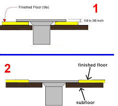 has anyone used the toilet flange tile guide yet tiling