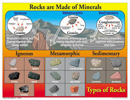 Learn More About Rocks Below
