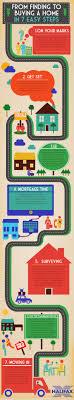 Best 25 Home finder ideas on Pinterest