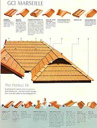 Monier Roof Tiles Colours by Golden Clay Industries Gci Clay Roofing Tiles