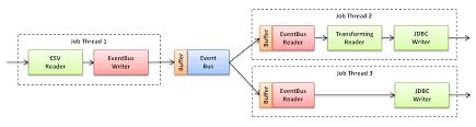 Java Decorator Pattern Reader by Data Pipeline User Guide Data Pipeline