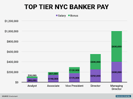 wall street pay at tier 1 and 2 banks business insider