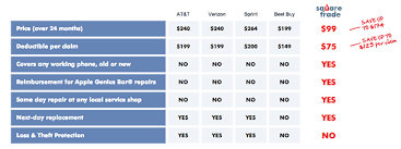 iPhone 6s and iPhone 6s Plus insurance AppleCare vs Other warranties