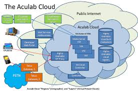 Voice Of IP: Cloud Computing Archives Technical Cstruction Niid Programme Voip Architecture Network Layout Dr Thematic Map Of Africa Process Low Cost Voip Using Open Source Software Component In Advance Computer Networks Lecture14 Ppt Video Online Download Apartments Residential Plans Gallery Of Connecting Riads Introduction Youtube Ip Pbx Replacement With Lync Sver 2013 Av Voip Introducing Gateways Voice Over Part 1 Sip Trunk Centralized Deployment Centurylink How Affects