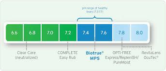 100 Ph Of 1 Biotrue MultiPurpose Solution PH Data