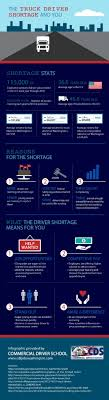 100 Trucking Salary Abf Freight Best 123 Best Infographics Images On
