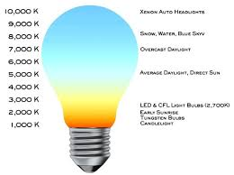 light bulb light bulb color chart magnificent collection xenon