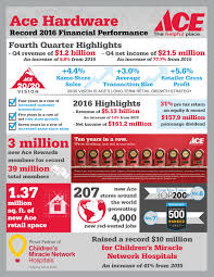 Ace Hardware Offset Patio Umbrella by Ace Hardware Reports Record 2016 Revenues Profits And Patronage