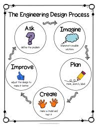 best 25 engineering ideas on pinterest mechanical engineering