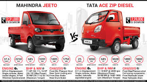 Mahindra Jeeto Vs. Tata ACE Zip Millendustries Hashtag On Twitter Fire Truck Toddler Hoodie Crochet Pattern Sizes 2 3 And 4 Zips Zipstruck Billboards Graphic Design Mobile Billboard Advertising Vehicle Canvas Outback Campers Camper Trailers Melbourne Equipment Inc With Voice Over Youtube Tata Ace Zip Hopper Box Tipper Light Trucks Showcased Auto 229750 Ucsb Axo Quarter 18 View Proof Kotis 80 Free Magazines From Zipscom The Signs Itructions At The Entrance Of A Automatic Car Scoop Piaggio Porter 600 Mini Pickup Truck Teambhp