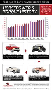 100 Diesel Performance Trucks Forbidden Reminds Us Of Power Stroke