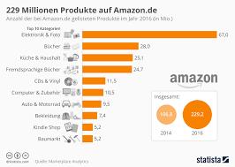 amazon si e infografik 229 millionen produkte auf amazon de statista