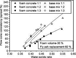 Fresh State Characteristics of Foam Concrete