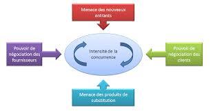 les 5 forces de porter créer mon business plan fr