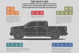 Pickup In Ford Aluminum Frame Crash Tests Us F Is The Safest ... Ford Can Make 300 F150s Per Month Just From Its Own Alinum Wkhorse Group To Unveil W15 Electric Pickup Truck In May 2017 The With A Lower Total Cost Of 2018 New Trucks Ultimate Buyers Guide Motor Trend Mcloughlin Chevy Want To Be Safer On The Road Look For These Small Are Getting But Theres Room For Era In Fleet Vehicles Ngt News F150 King Ranch 4x4 Super Crew Test Drive Review Safest Midsize Pickups Of Year Hank Graff Chevrolet Bay City 2014 Silverado 1500 First Why Struggle Score Safety Ratings Truckscom