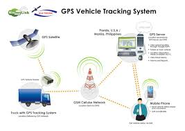 Vehicle Tracking System, GPS Tracking Abu Dhabi, Dubai, Get Your GPS ... Can You Put A Gps Tracking System In Company Truck And Not Tell 5 Best Tips On How To Develop Vehicle Tracking System Amcon Live Systems For Vehicles Dubai 0566877080 Now Your Will Be Your Control Vehicle Track Fleet Costs Just 1695 Per Month Gsm Gprs Tracker Truck Car Pet Real Time Device Trailer Asset Trackers Rhofleettracking Xssecure Devices Kids Bus 10 Benefits Of For The Trucking Fleets China Mdvr