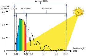 Uv Lamp Vitamin D Supplement by Red Light Therapy Vs Sunlight Red Light Man