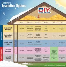 Pole Barn Insulation - DIY Pole Barns Insulating Metal Roof Pole Barn Choosing The Best Insulation For Your Cha Barns Spray Foam Blog Tag Iowa Insulators Llc Frequently Asked Questions About Solblanket Smart Ceiling Pranksenders Diy Colorado Building Cmi Bullnerds 30 X40 Pole Building In Nj Archive The Garage 40x64x16 Sawmill Creek Woodworking Community Baffles And Liner Panel On Ceiling To Help Garage Be 30x48x14 Barn Page 2 Journal Board