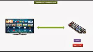 Decorator Pattern Java 8 by Java Ee State Design Pattern Implementation Led Tv