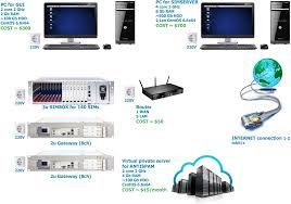 Start Voip Business With Antrax - Simbox Info Comtechphones Blog Business Phone Systems Telephone Voip Fxo Fxs Gateways 481632 Ports Ofxs And Computer Cnection Diagrams Support Er8 Pro Soho Setup Ubiquiti Networks Community Paging Over Ip Kintronics Voip Feature Mzgeitchationicappference Wiki Github Ozeki Pbx How To Connect Windows Provide An Sms Service Your Customers Amazoncom Obi200 1port Adapter With Google Voice Lineseizurecom For A Small 5 Reasons Why Business Should Consider Telus Talks
