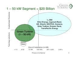 green turbine ivey presentation november 18 2009