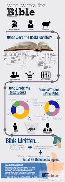Infographic Who Wrote The Bible