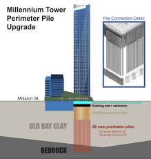 100 Millenium Towers Nyc Millennium Tower Homeowners Association Archpapercom Archpapercom