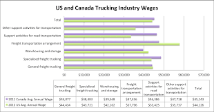 Canadian Trucking Outdistances USA - Emsi Cadian Trucking Outdistances Usa Emsi Txdot Research Library Cost Of Cgestion To The Industry Revenue Topped 700 Billion In 2017 Ata Report Americas Foodtruck Industry Is Growing Rapidly Despite Roadblocks How Eld Mandate Affected Visually The Atlanta Information 13 Solid Stats About Driving A Semitruck For Living Future Uberatg Medium Interesting Facts About Truck Every Otr And Cdl Trends 2018 Cr England Transportation Canada 2016 Transport