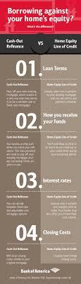 Best 25 Home equity loan ideas on Pinterest