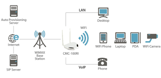 CMAX CPE (CMC-100RI) | CMAX Wireless Co.,Ltd
