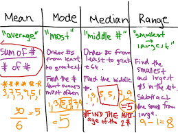 mode median and range mode median range math algebra median mode