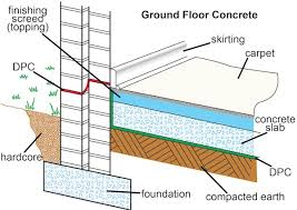 Ground Floor Casting Means by Floors And Flooring Sans10400 Building Regulations South Africa