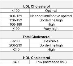 hdl cholesterol range normal risk factors for atherosclerosis