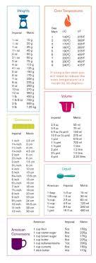 convertisseur mesures cuisine baking measurements conversion table bake bases cuisine