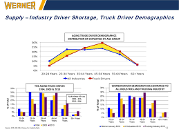 Werner Enterprises (WERN) Presents At Morgan Stanley 6th Annual ... More Good News Workrelated Fatalities Slipped In 2017 Ehs Today A Supreme Court Ruling On Truckers Could Drive Up Prices Quartz Timothy Horak Driver Usxpress Linkedin The Benefits Of Pursuing A Career Trucking And How Swtdt Can Help Tg Stegall Co Chapter 4 Industry Operational Differences Bls Inc Kansas Motor Carriers Association Afilliated With The American Man Tgx 33580 6x4 Tractor Truck Exterior Interior Forecasting Free Fulltext Arima Time Series Models For Full Veltri Dicated Equality Wkforce Women