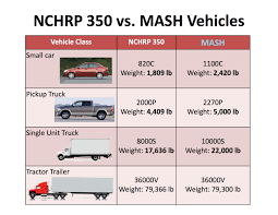 MASH & NCHRP 350 – RSI - Road Systems, Inc. Food Truck Pic15 Single Unit The Lunch Box Best Single Unit Trucks Annaleah Mary Public Surplus Auction 701211 Mercedes Benz Axor 1843 4 X 2 Tractor Insulation Franchise Opportunities In The Us Buy An Wilson Super Drum Pulling Detroit 471 Diesel 2004 Sterling L8500 For Sale 2415 And Bid 60 2015 F250 Lwb Cab 4wd With Service Body Some Facts On Unrride Crashes From Ntsb Custom Floor Plan Samples Prestige Wikipedia Trucks In Houston Texas For All Sized Event